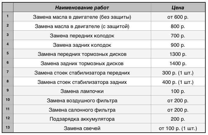 Цены на услуги автосервиса