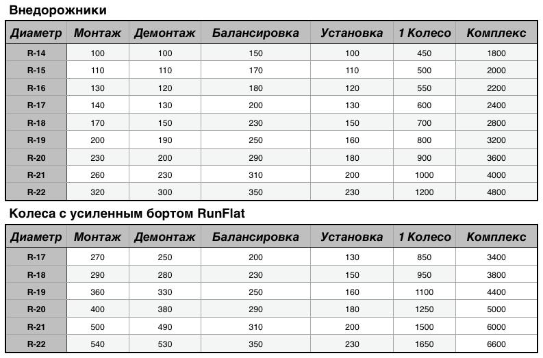 Цены на услуги шиномонтажа - внедрожники