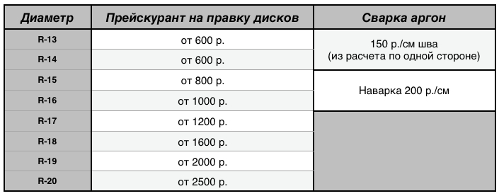 Цены на правку дисков